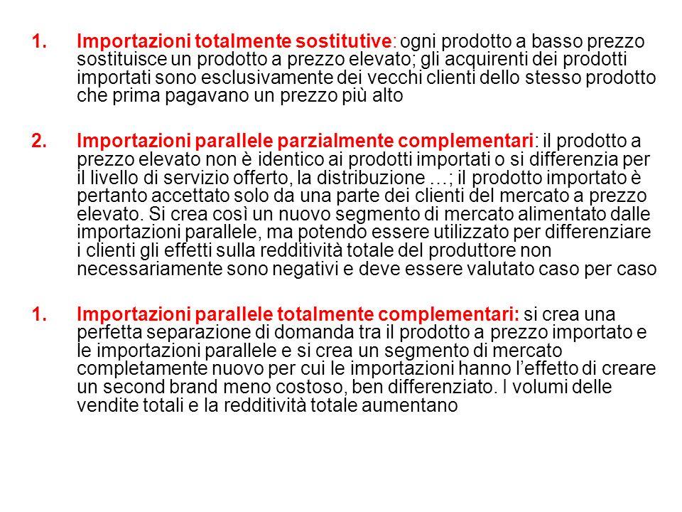 Importazioni totalmente sostitutive: ogni prodotto a basso prezzo sostituisce un prodotto a prezzo elevato; gli acquirenti dei prodotti importati sono esclusivamente dei vecchi clienti dello stesso prodotto che prima pagavano un prezzo più alto