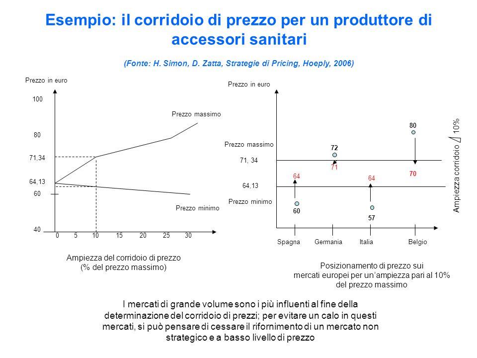 Esempio: il corridoio di prezzo per un produttore di accessori sanitari (Fonte: H. Simon, D. Zatta, Strategie di Pricing, Hoeply, 2006)