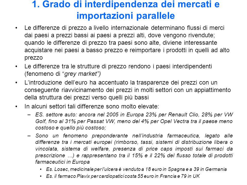 1. Grado di interdipendenza dei mercati e importazioni parallele