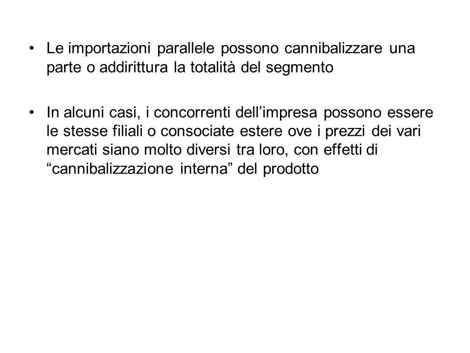 Le importazioni parallele possono cannibalizzare una parte o addirittura la totalità del segmento