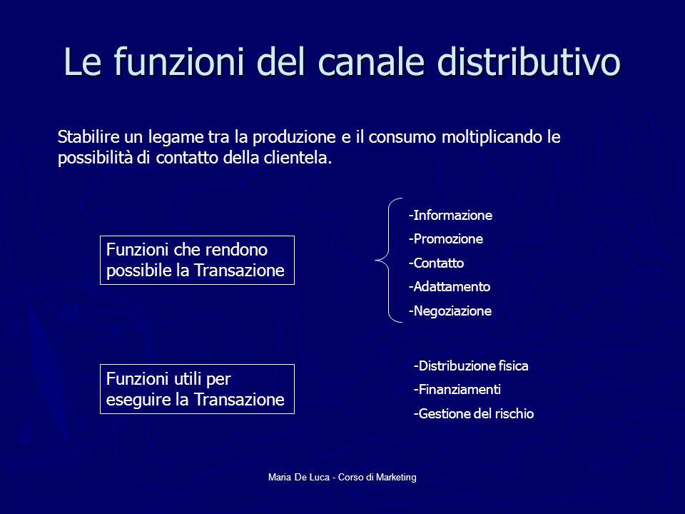 Le funzioni del canale distributivo