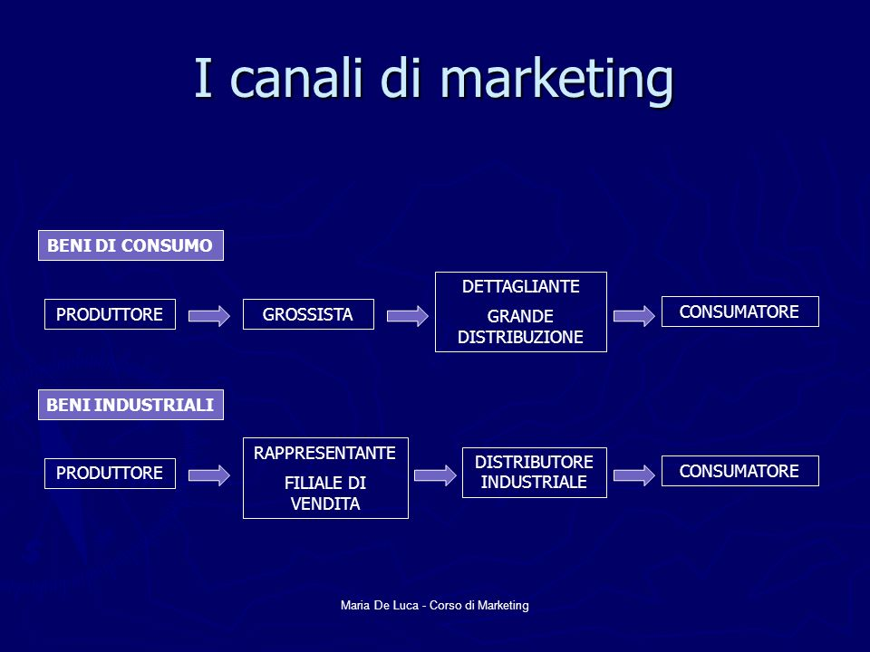 I canali di marketing BENI DI CONSUMO PRODUTTORE GROSSISTA