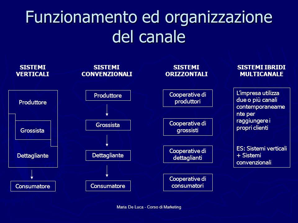 Funzionamento ed organizzazione del canale