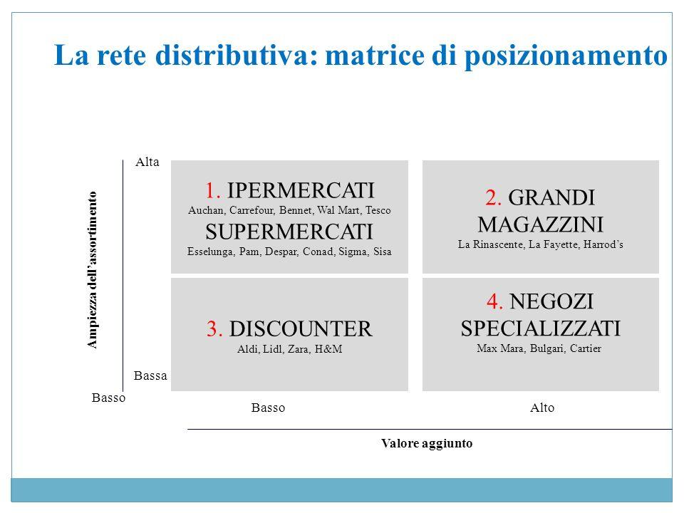 La rete distributiva: matrice di posizionamento