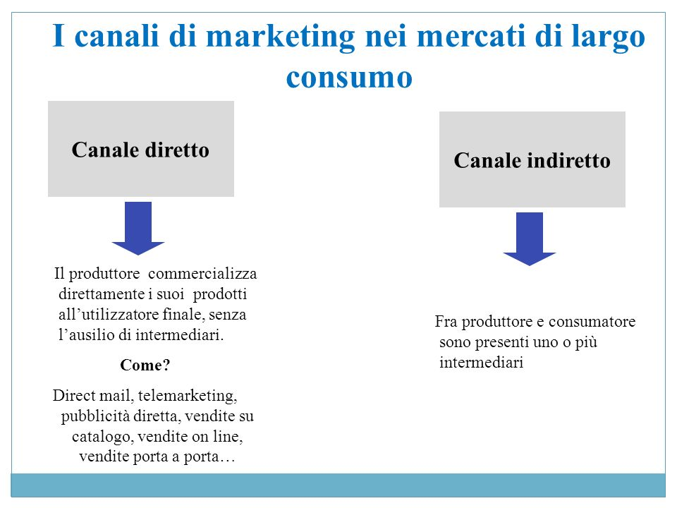I canali di marketing nei mercati di largo consumo