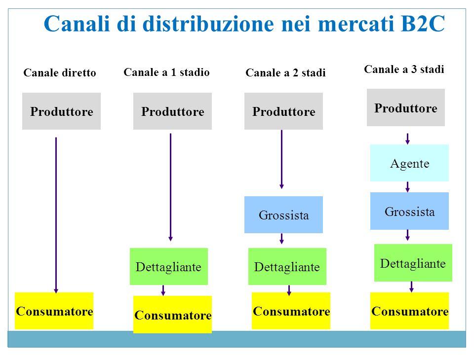 Canali di distribuzione nei mercati B2C