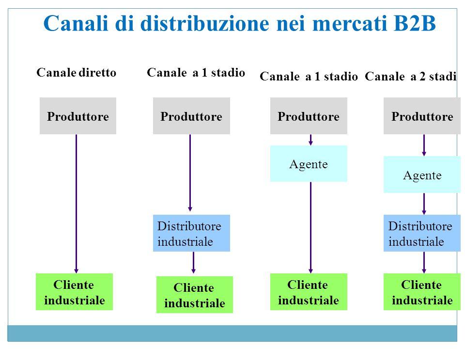Canali di distribuzione nei mercati B2B