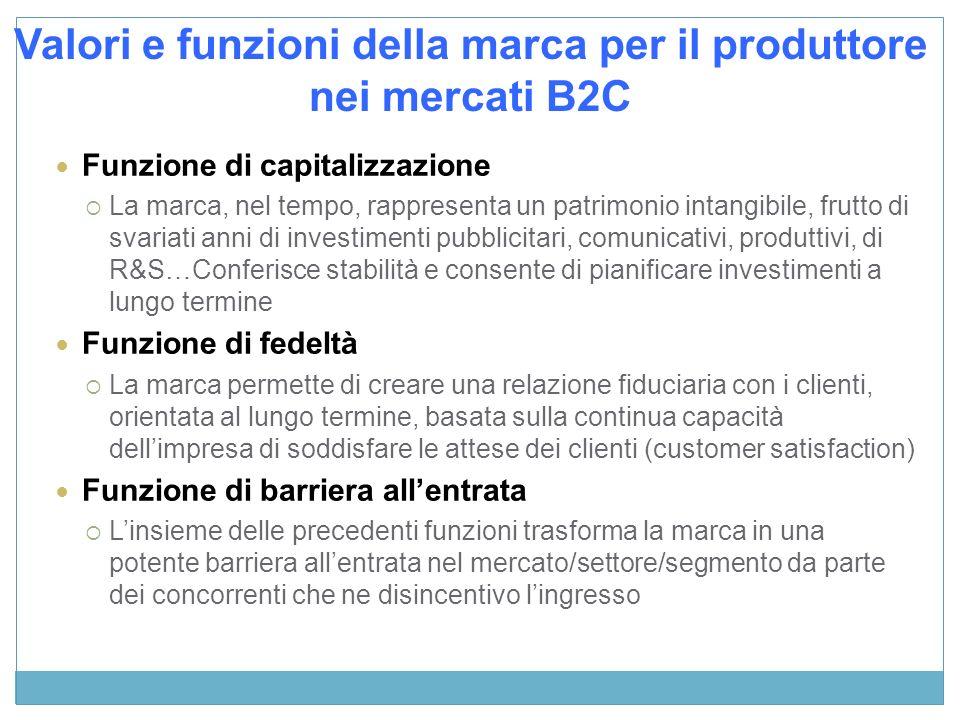 Valori e funzioni della marca per il produttore nei mercati B2C