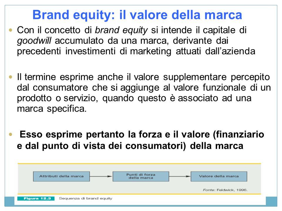 Brand equity: il valore della marca