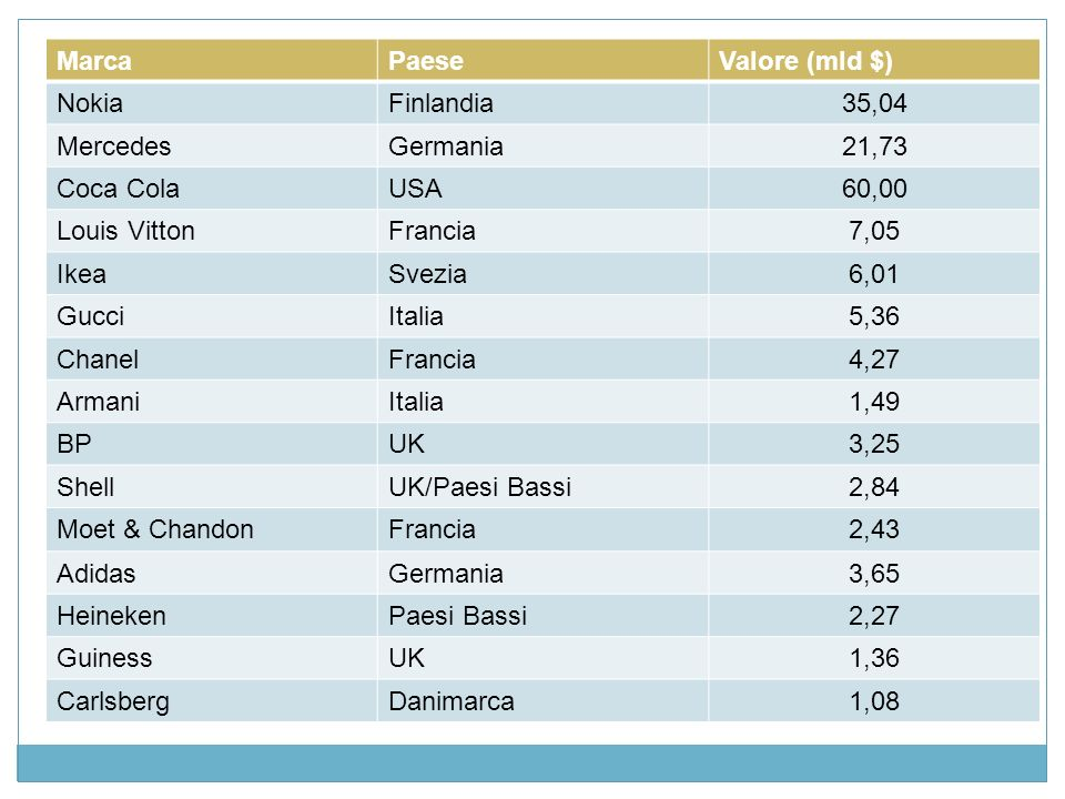 Marca Paese. Valore (mld $) Nokia. Finlandia. 35,04. Mercedes. Germania. 21,73. Coca Cola. USA.