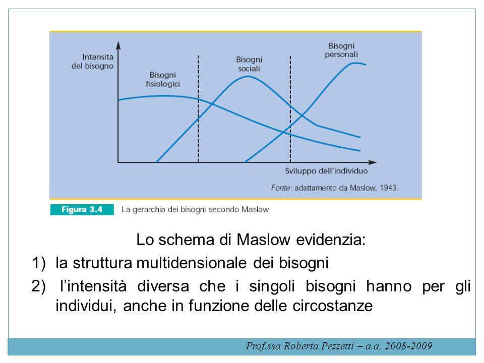 Lo schema di Maslow evidenzia: