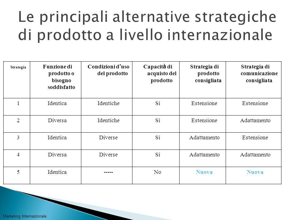 Le principali alternative strategiche di prodotto a livello internazionale
