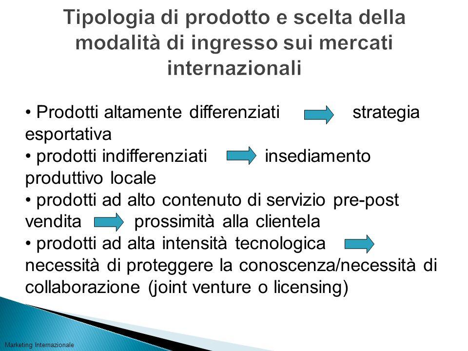 Tipologia di prodotto e scelta della modalità di ingresso sui mercati internazionali