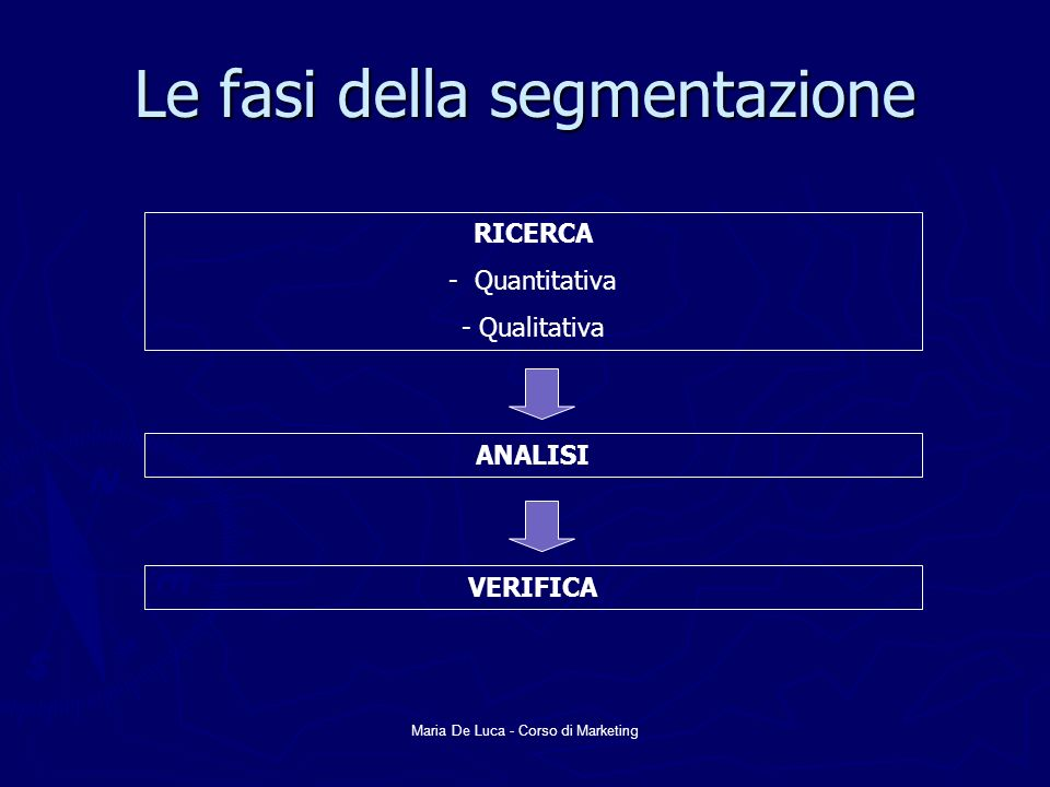 Le fasi della segmentazione