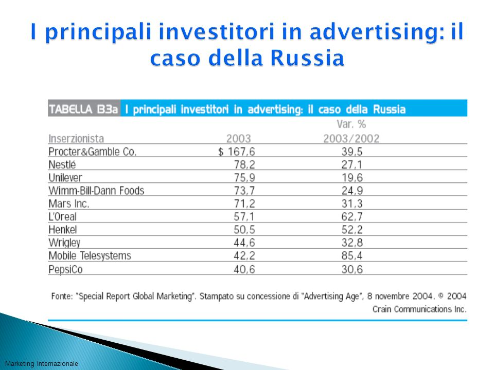 I principali investitori in advertising: il caso della Russia