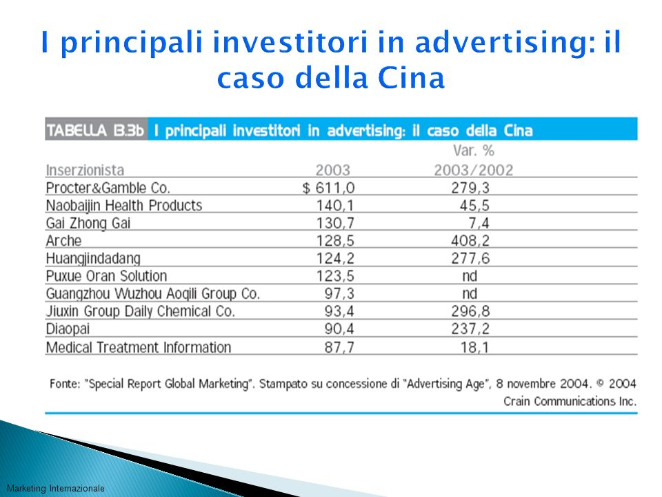 I principali investitori in advertising: il caso della Cina