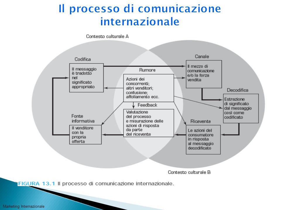 Il processo di comunicazione internazionale