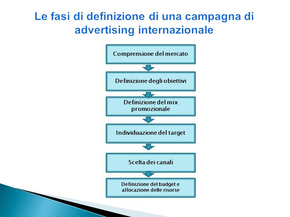 Le fasi di definizione di una campagna di advertising internazionale