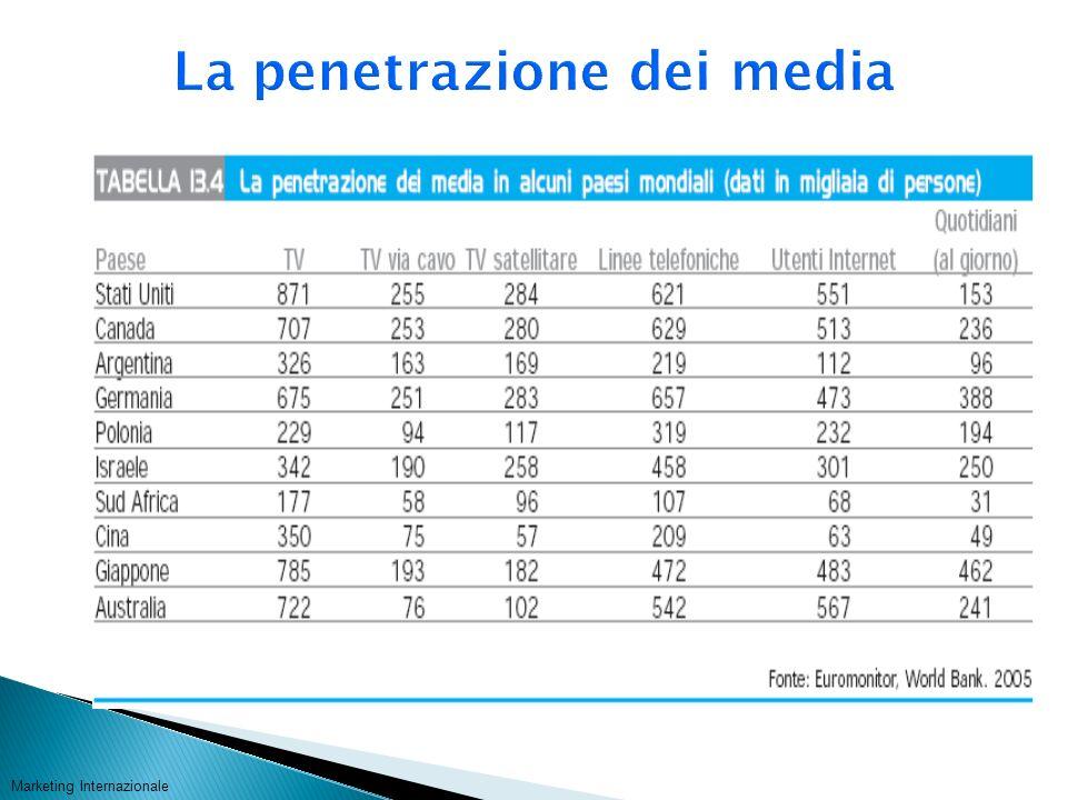 La penetrazione dei media