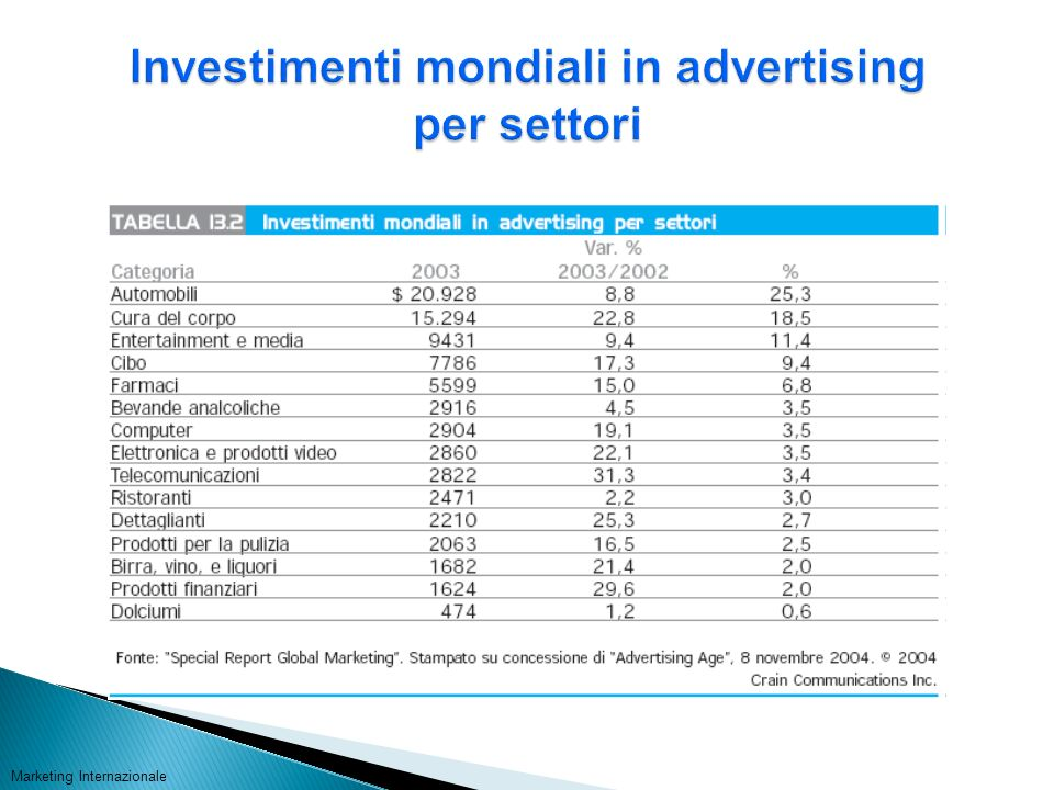 Investimenti mondiali in advertising per settori