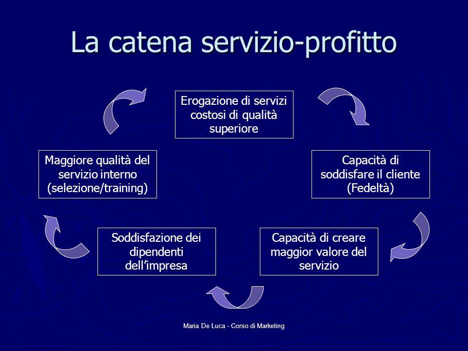 La catena servizio-profitto