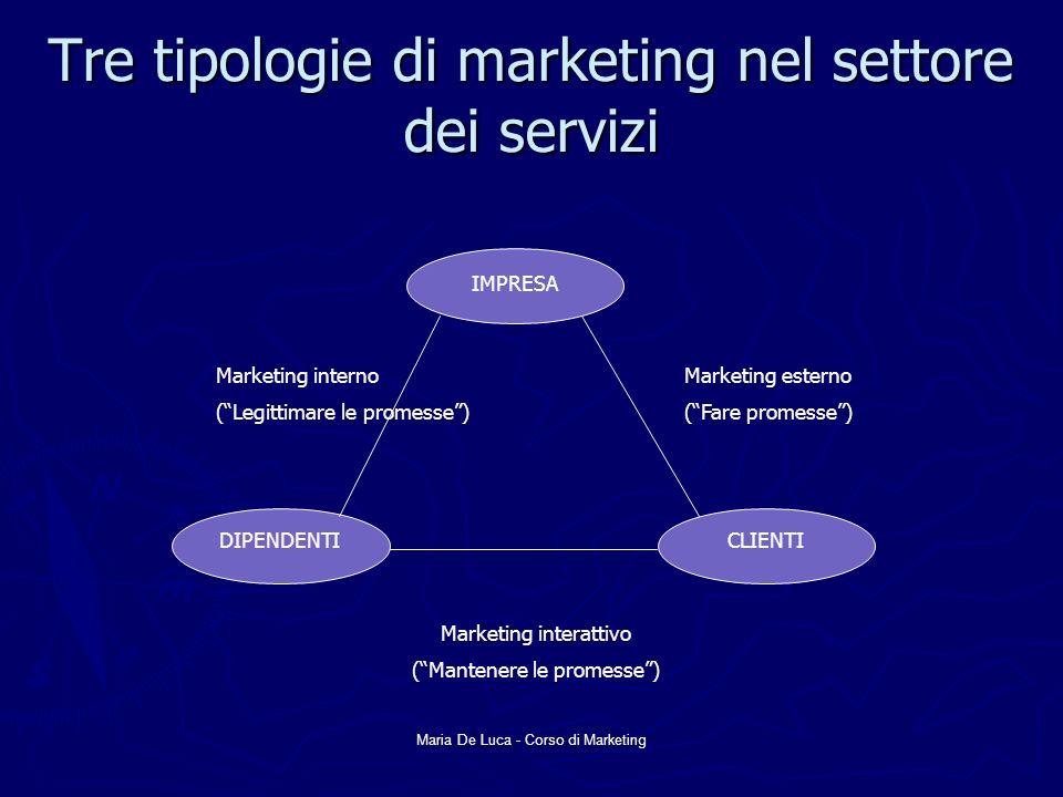 Tre tipologie di marketing nel settore dei servizi