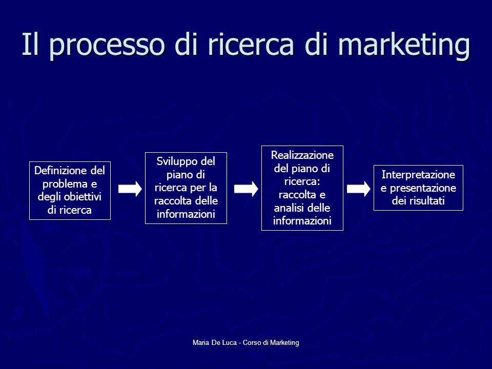 Il processo di ricerca di marketing