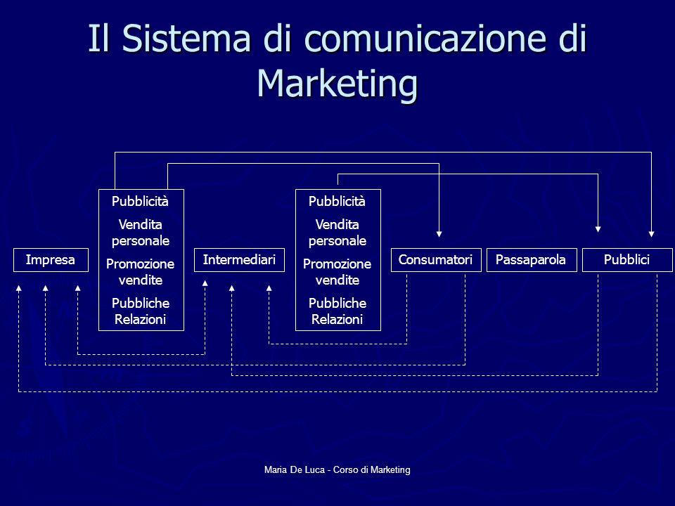 Il Sistema di comunicazione di Marketing