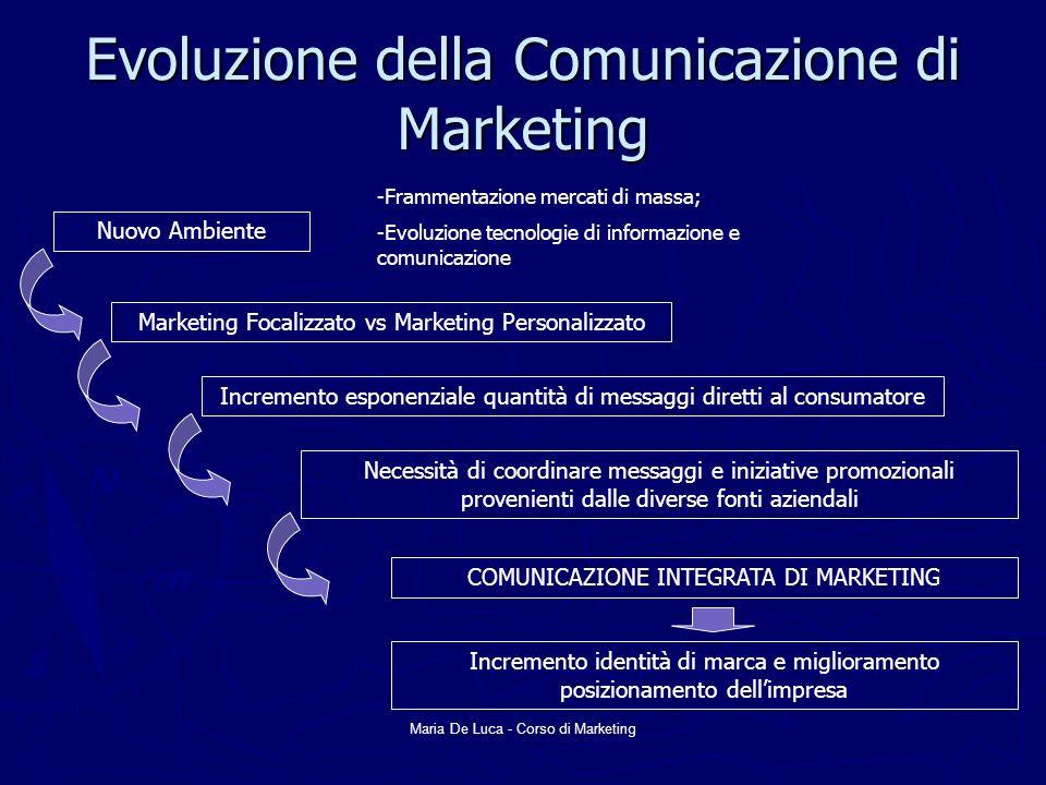 Evoluzione della Comunicazione di Marketing