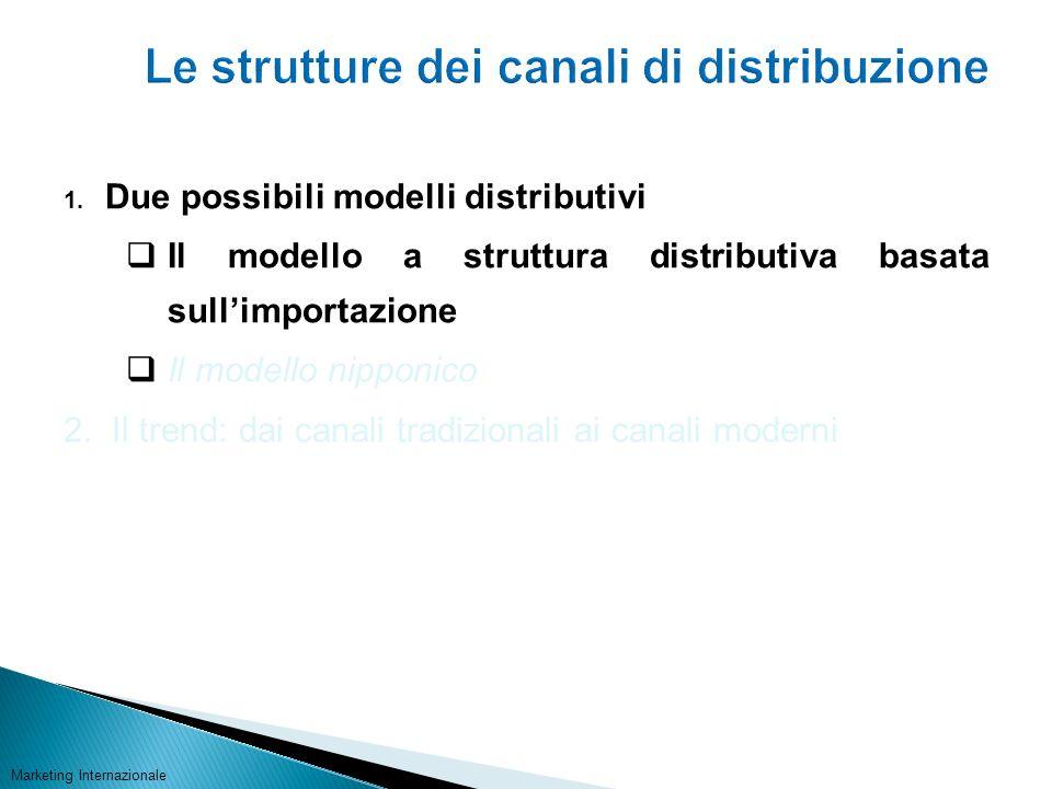 Le strutture dei canali di distribuzione