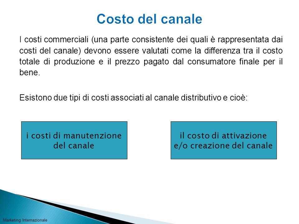 Costo del canale