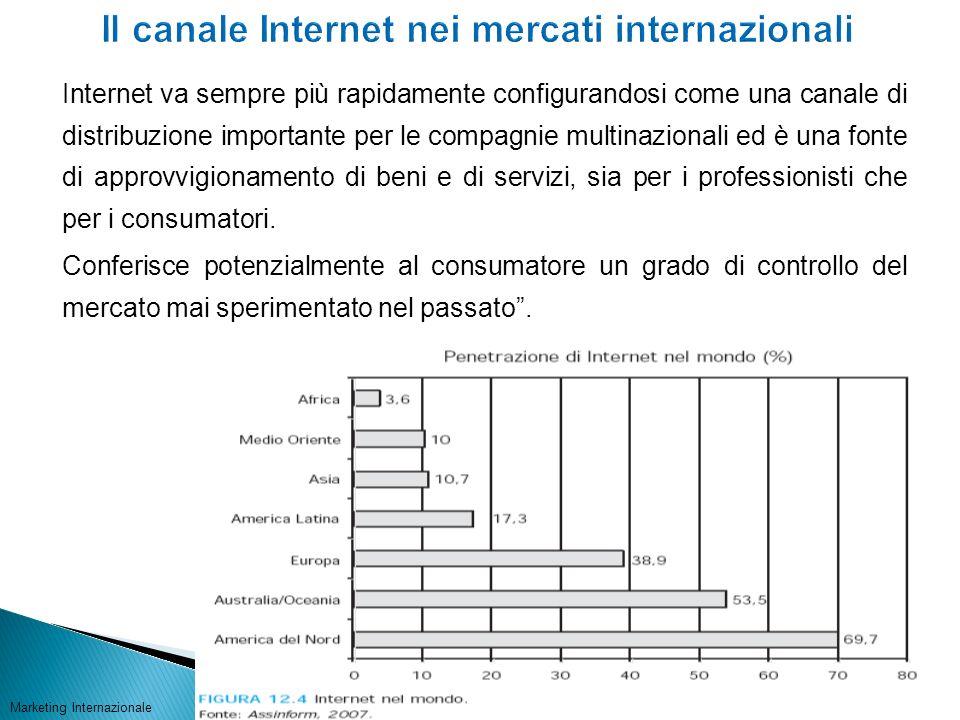 Il canale Internet nei mercati internazionali