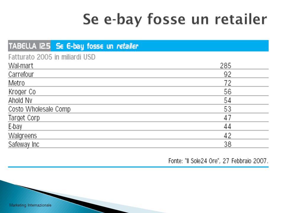 Se e-bay fosse un retailer