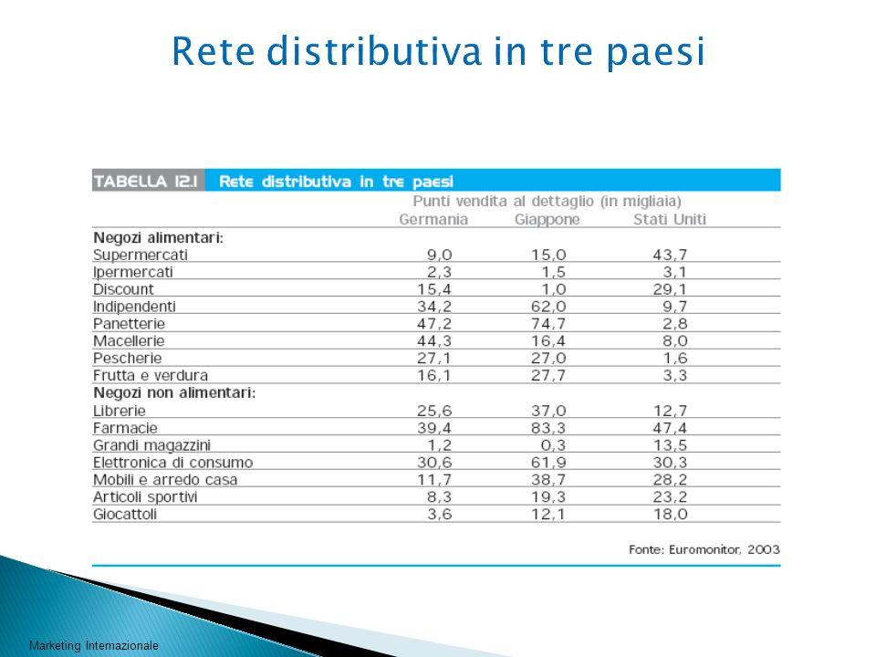 Rete distributiva in tre paesi