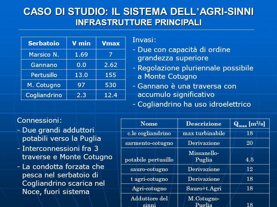 CASO DI STUDIO: IL SISTEMA DELL'AGRI-SINNI INFRASTRUTTURE PRINCIPALI