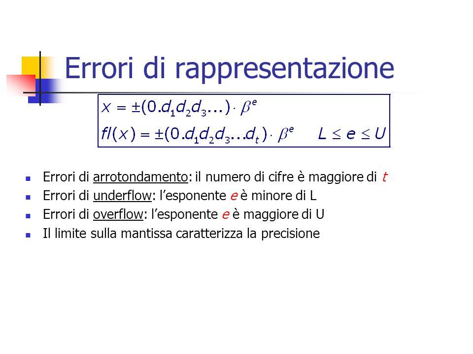 Errori di rappresentazione