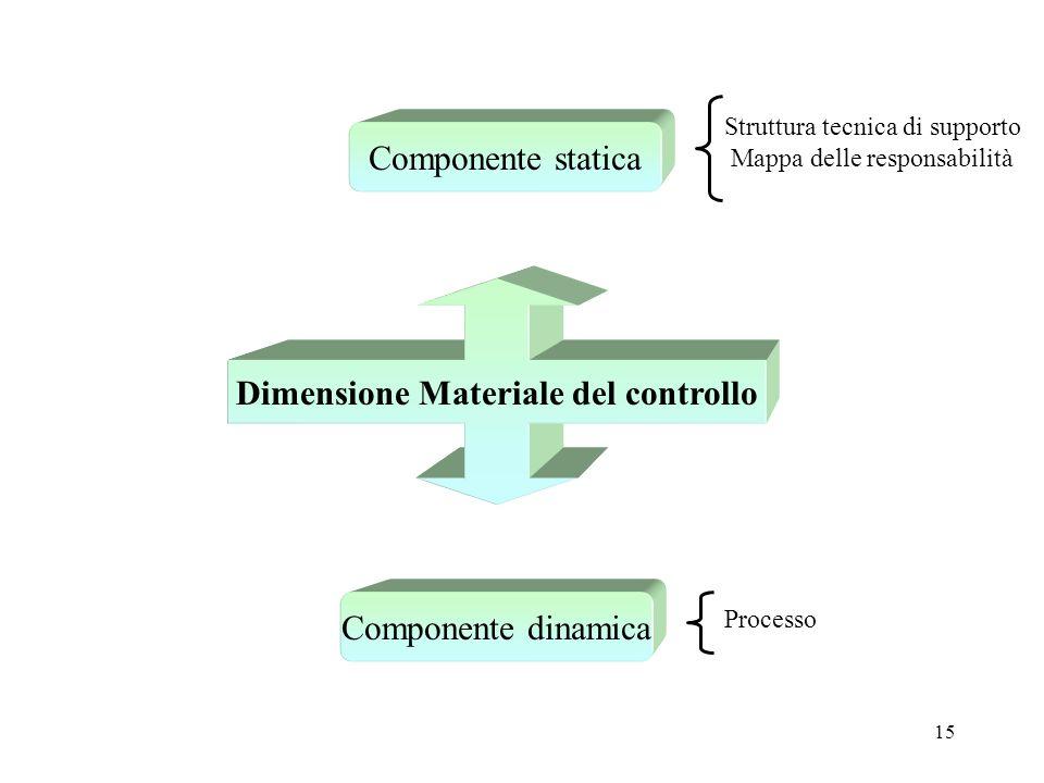 Dimensione Materiale del controllo