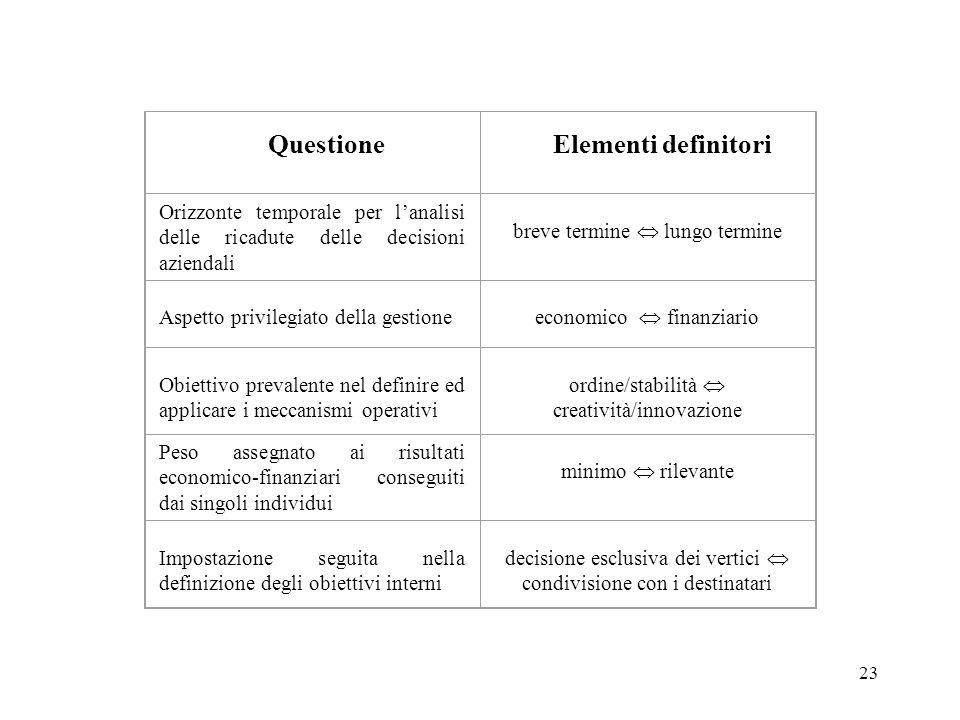 Questione Elementi definitori