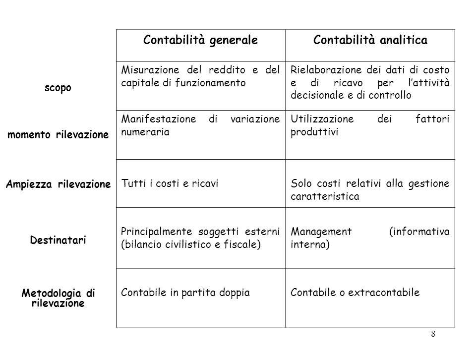 Contabilità analitica Metodologia di rilevazione