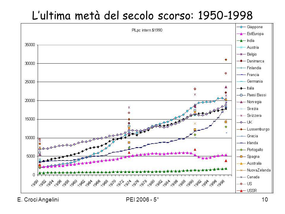 L'ultima metà del secolo scorso: 1950-1998