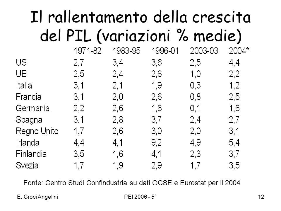 Il rallentamento della crescita del PIL (variazioni % medie)