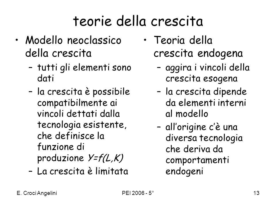 teorie della crescita Modello neoclassico della crescita