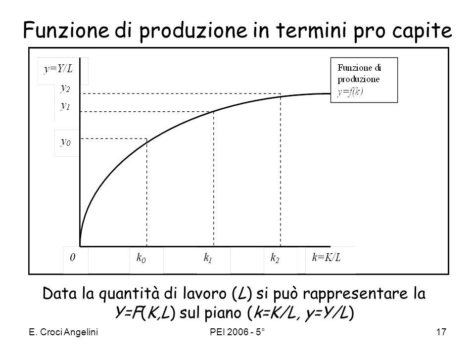 Funzione di produzione in termini pro capite