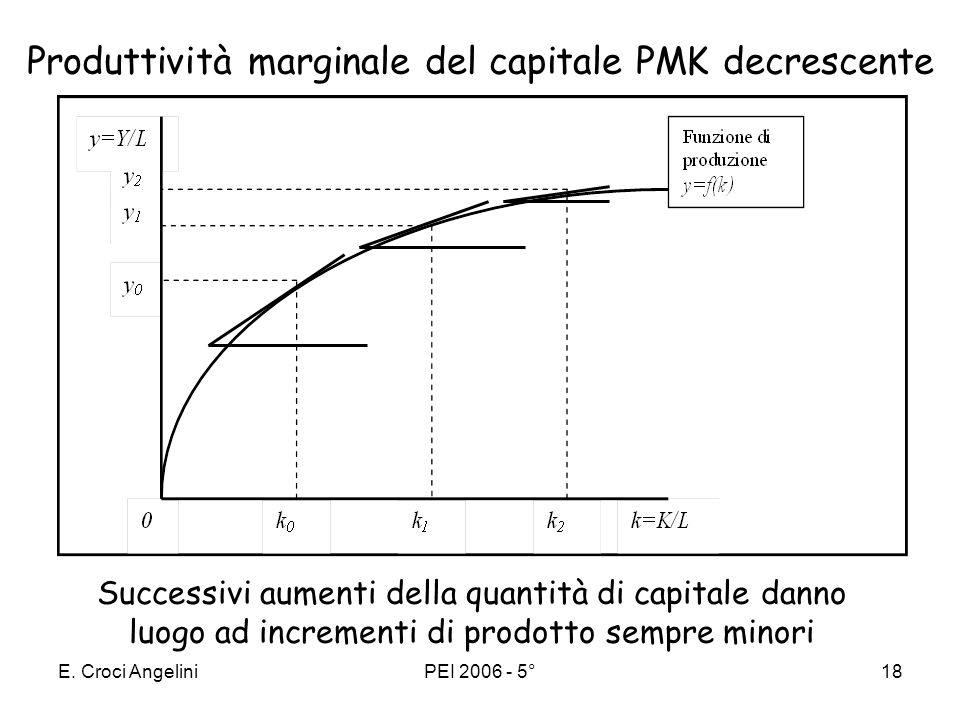 Produttività marginale del capitale PMK decrescente