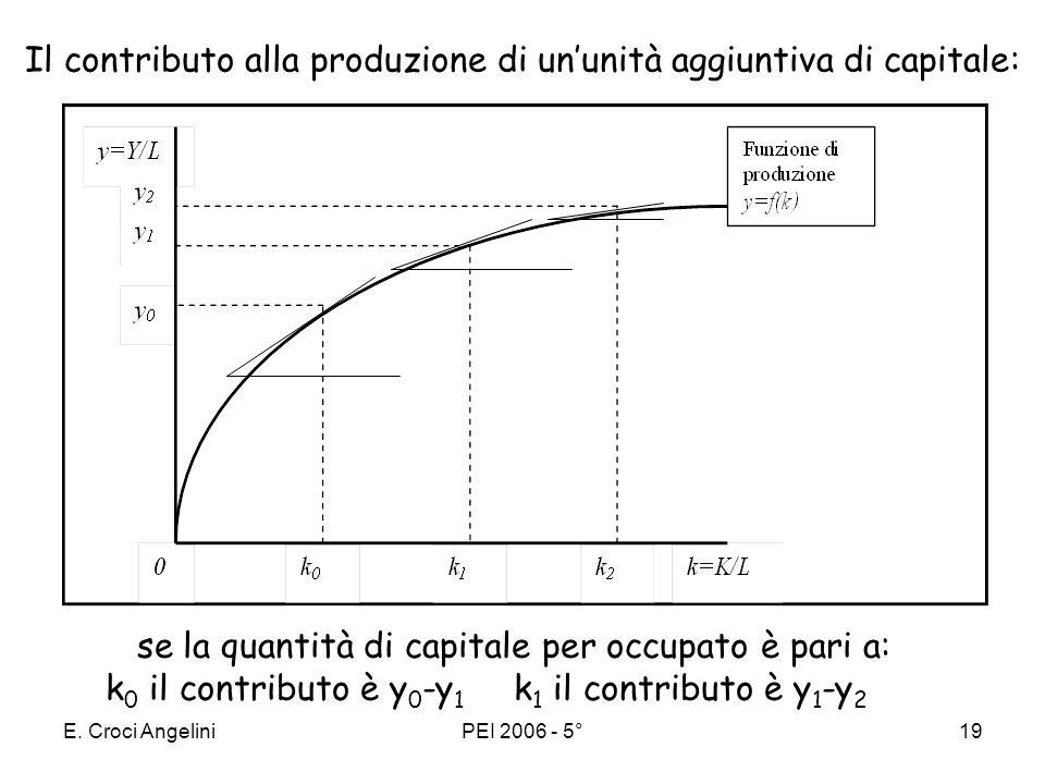 Il contributo alla produzione di un'unità aggiuntiva di capitale: