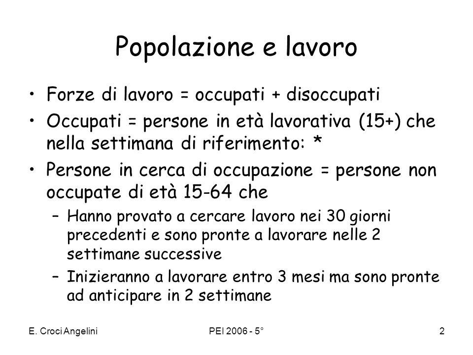 Popolazione e lavoro Forze di lavoro = occupati + disoccupati