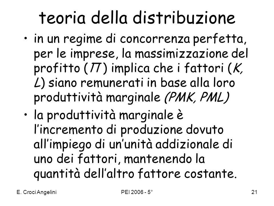 teoria della distribuzione