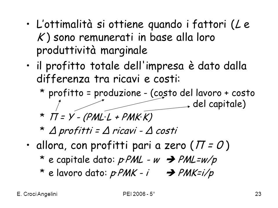 allora, con profitti pari a zero (Π = 0 )
