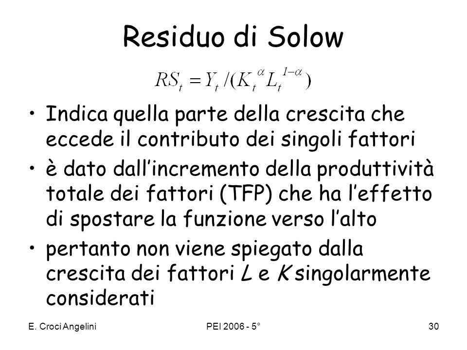 Residuo di Solow Indica quella parte della crescita che eccede il contributo dei singoli fattori.