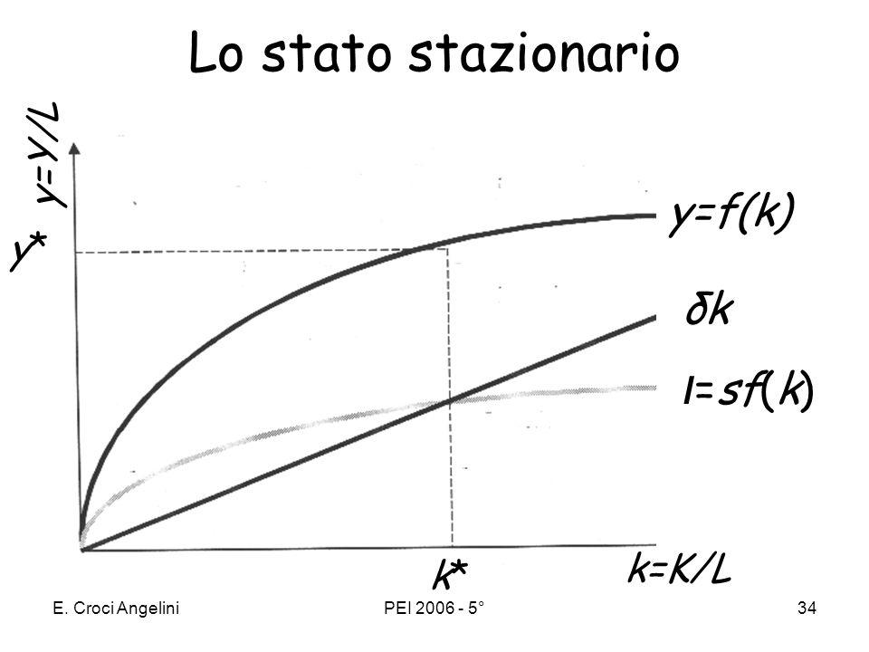 Lo stato stazionario ι=sf(k) y=f(k) δk y=Y/L y* k=K/L k*